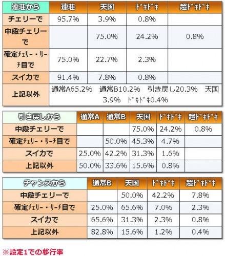 沖ドキモード移行率 (1)
