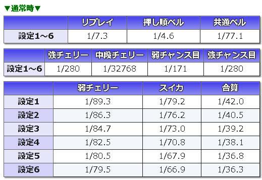 聖闘士星矢 -女神聖戦-小役確率