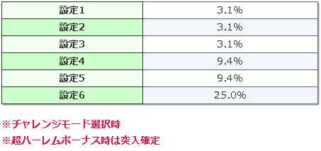 百花繚乱サムライガールズ PVチャンス突入率