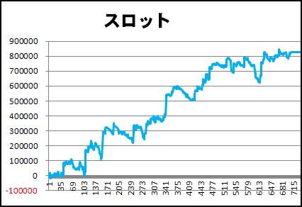 パチスロ2015年間収支グラフ