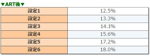 コードギアスR2 リベリオンアタック突入率
