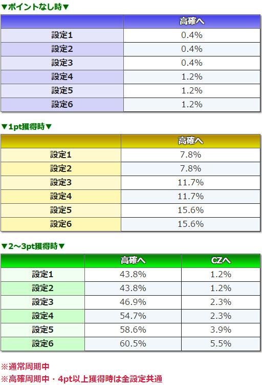 真田純勇士ラブストライク 周期中の抽選