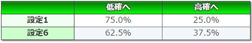 デビルメイクライクロス 設定変更後の状態移行率