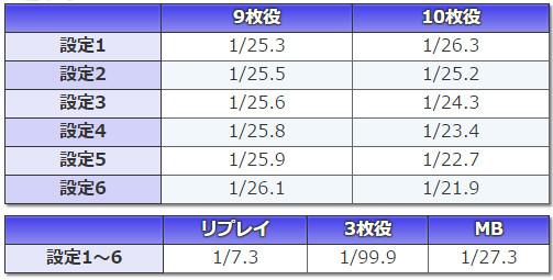 ルパン三世~消されたルパン~ 小役確率