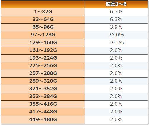 ルパン三世~消されたルパン~ ウォンテッドチャンス周期G数振り分け