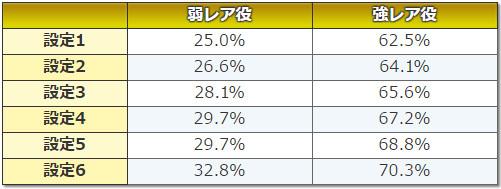 デビルメイクライクロス CZ当選率