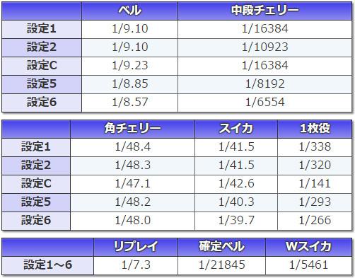 3×3EYES~聖魔覚醒~ 小役確率