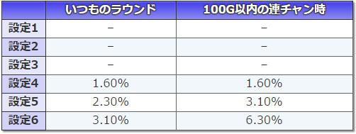 スーパー海物語IN沖縄2 BIG終了画面設定示唆