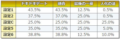 3×3EYES~聖魔覚醒~ エピソードBIG振り分け