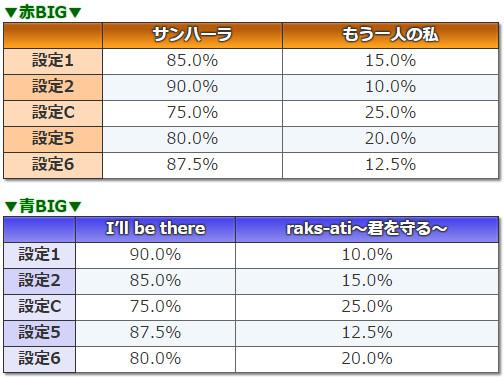 3×3EYES~聖魔覚醒~ BIG中BGM選択率